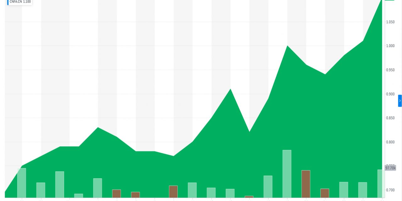 CanaFarma (CNFA) in the Midst of a Strong 2nd Quarter as Multiples Grow