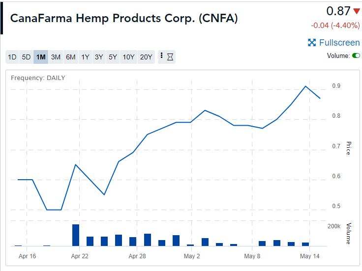Hemp Business Model Means Higher Valuation for CanaFarma Shareholders