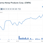 CanaFarma Hemp Products (CNFA) Hitting Marks 90 Days after Public Launch